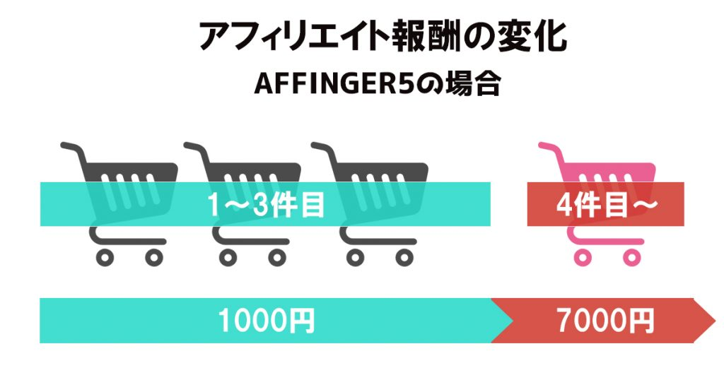 アフィンガーの報酬変化